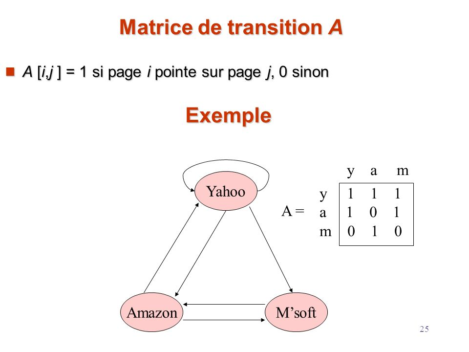 25 Matrice de transition A A [i,j ] = 1 si page i pointe sur page j, 0 sinon A [i,j ] = 1 si page i pointe sur page j, 0 sinon Exemple Yahoo MsoftAmaz