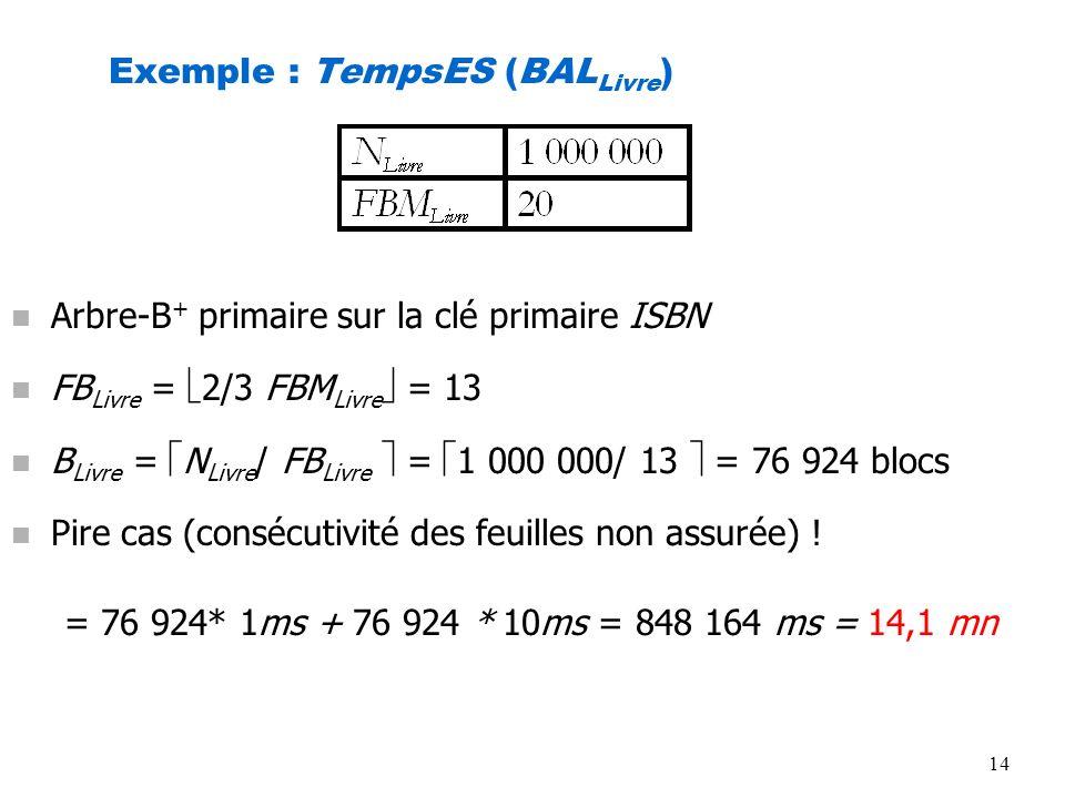 14 Exemple : TempsES (BAL Livre ) n Arbre-B + primaire sur la clé primaire ISBN n FB Livre = 2/3 FBM Livre = 13 n B Livre = N Livre / FB Livre = 1 000