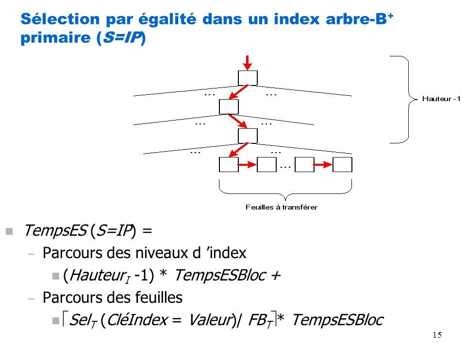 15 Sélection par égalité dans un index arbre-B + primaire (S=IP) n TempsES (S=IP) = – Parcours des niveaux d index n (Hauteur I -1) * TempsESBloc + –