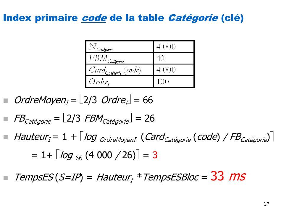 17 Index primaire code de la table Catégorie (clé) n OrdreMoyen I = 2/3 Ordre I = 66 n FB Catégorie = 2/3 FBM Catégorie = 26 n Hauteur I = 1 + log Ord