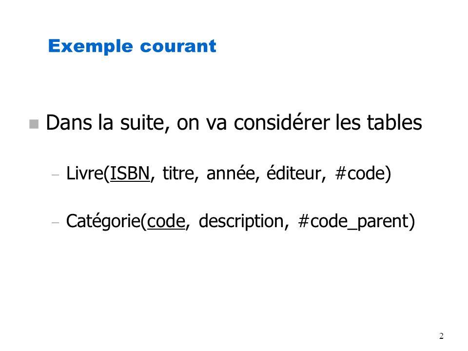 2 Exemple courant n Dans la suite, on va considérer les tables – Livre(ISBN, titre, année, éditeur, #code) – Catégorie(code, description, #code_parent