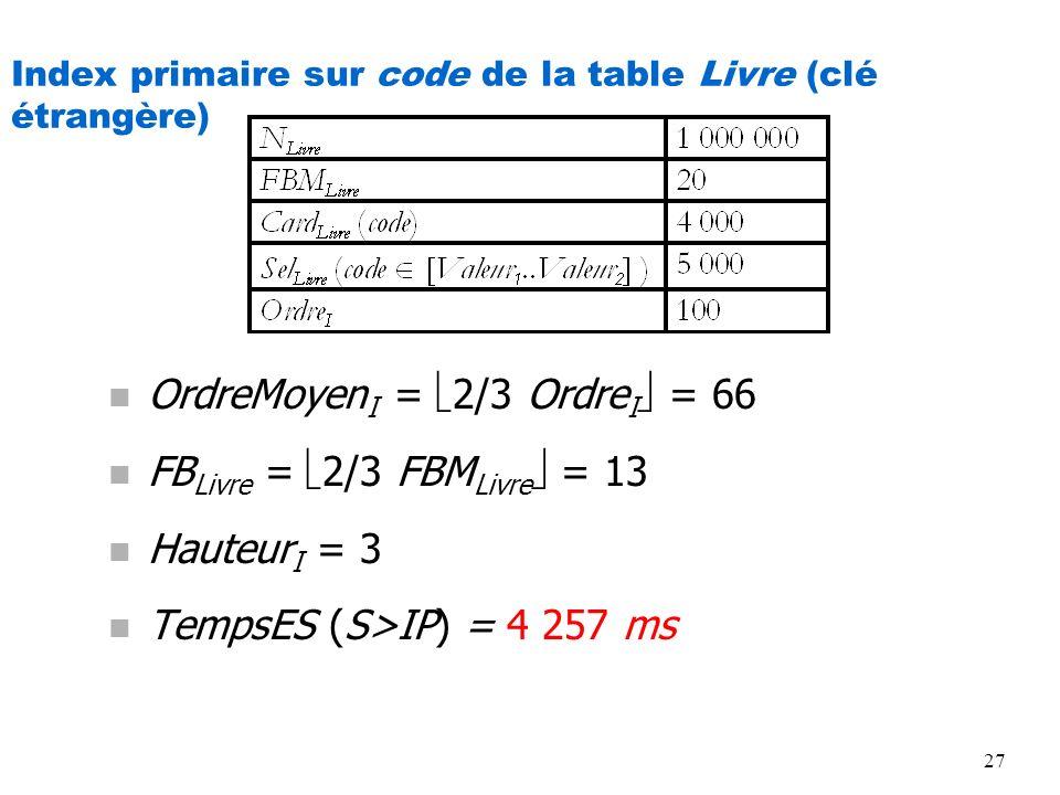 27 Index primaire sur code de la table Livre (clé étrangère) n OrdreMoyen I = 2/3 Ordre I = 66 n FB Livre = 2/3 FBM Livre = 13 n Hauteur I = 3 n Temps