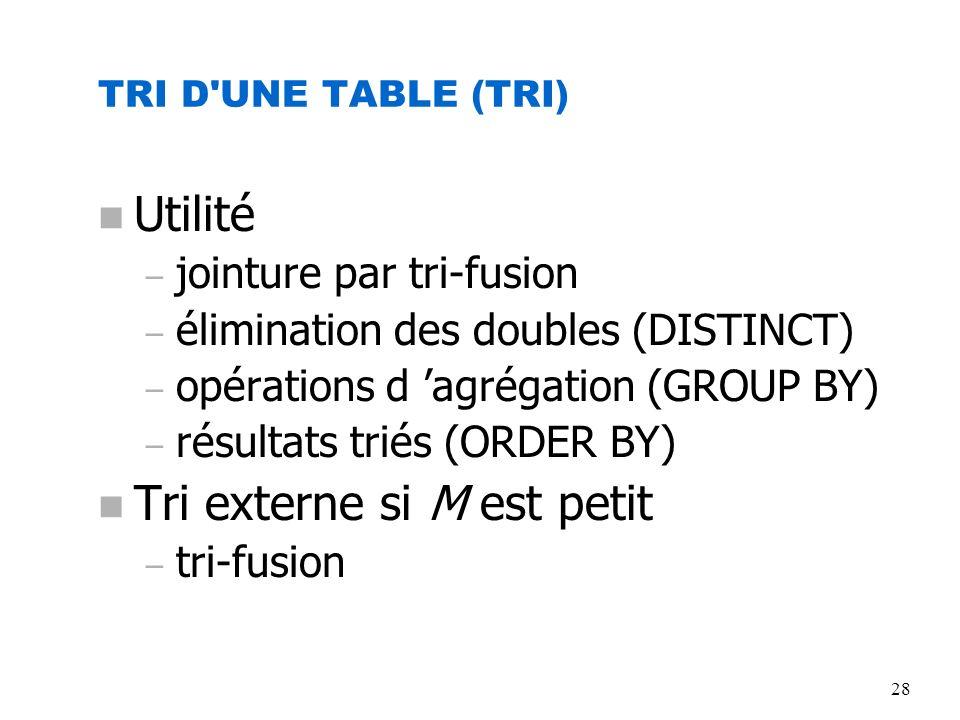28 TRI D'UNE TABLE (TRI) n Utilité – jointure par tri-fusion – élimination des doubles (DISTINCT) – opérations d agrégation (GROUP BY) – résultats tri