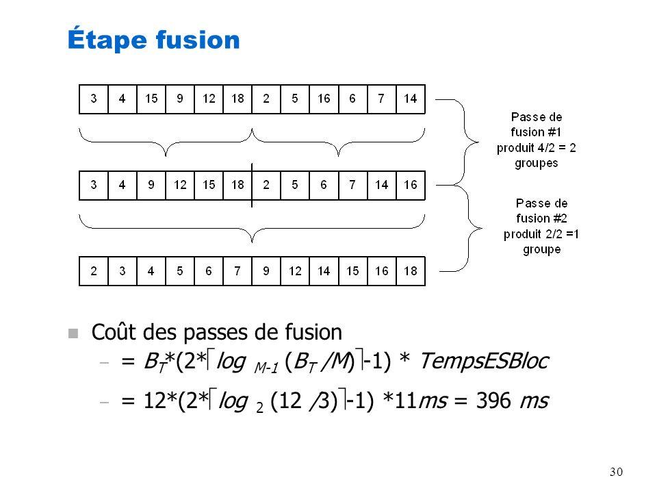 30 Étape fusion n Coût des passes de fusion – = B T *(2* log M-1 (B T /M) -1) * TempsESBloc – = 12*(2* log 2 (12 /3) -1) *11ms = 396 ms