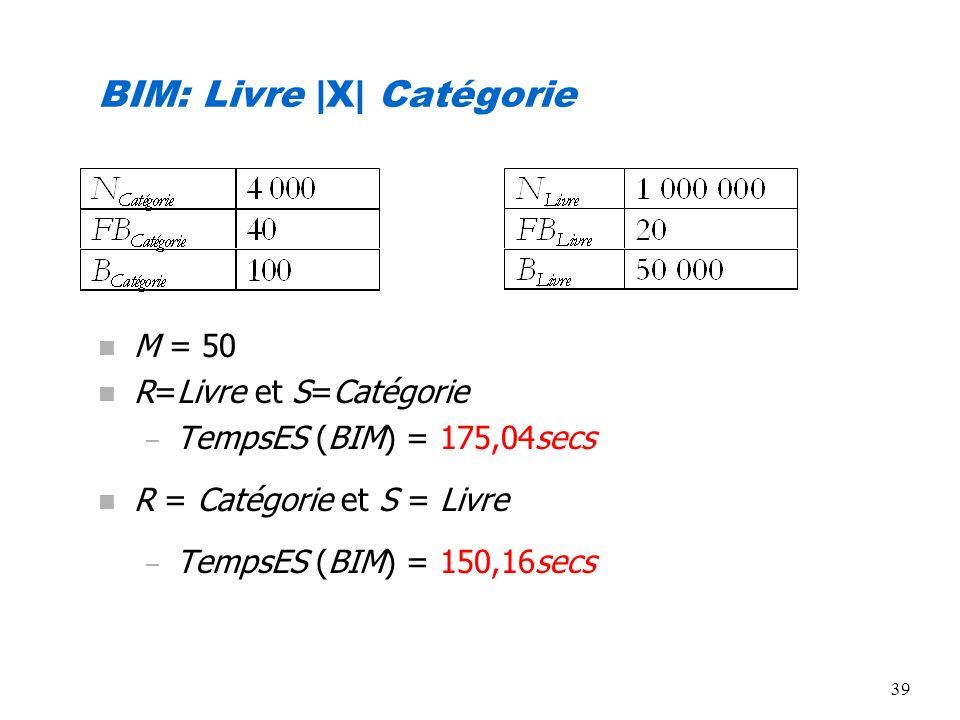 39 BIM: Livre |X| Catégorie n M = 50 n R=Livre et S=Catégorie – TempsES (BIM) = 175,04secs n R = Catégorie et S = Livre – TempsES (BIM) = 150,16secs