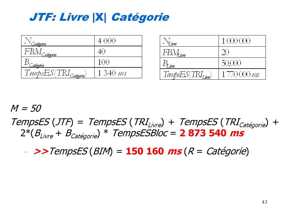 43 JTF: Livre |X| Catégorie M = 50 TempsES (JTF) = TempsES (TRI Livre ) + TempsES (TRI Catégorie ) + 2*(B Livre + B Catégorie ) * TempsESBloc = 2 873