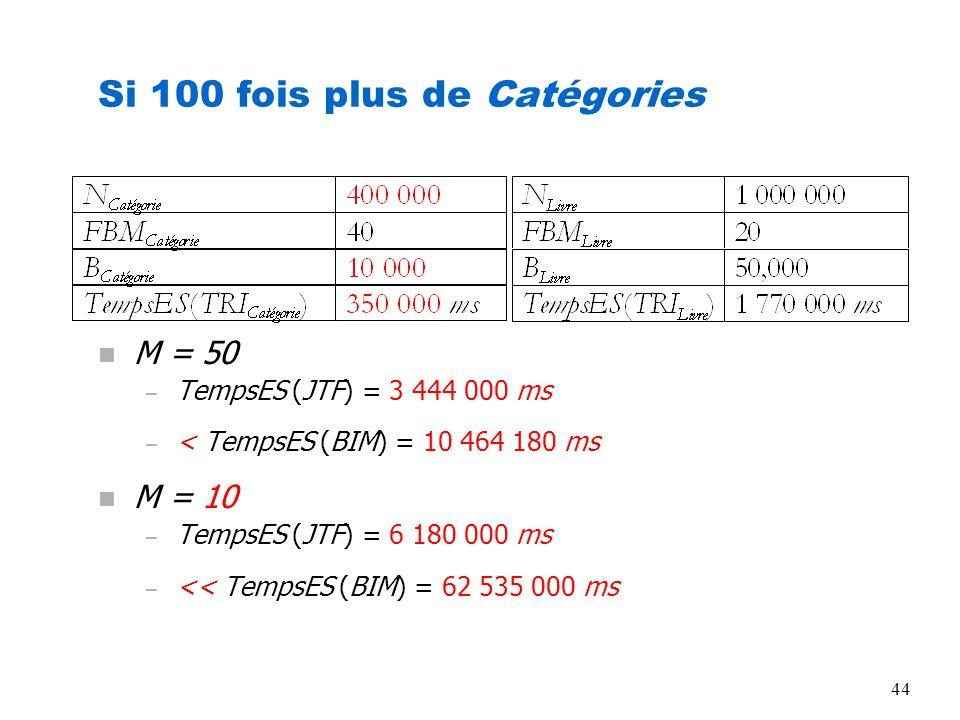 44 Si 100 fois plus de Catégories n M = 50 – TempsES (JTF) = 3 444 000 ms – < TempsES (BIM) = 10 464 180 ms n M = 10 – TempsES (JTF) = 6 180 000 ms –