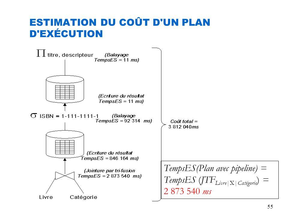 55 ESTIMATION DU COÛT D'UN PLAN D'EXÉCUTION TempsES(Plan avec pipeline) = TempsES (JTF Livre|X|Catégorie ) = 2 873 540 ms
