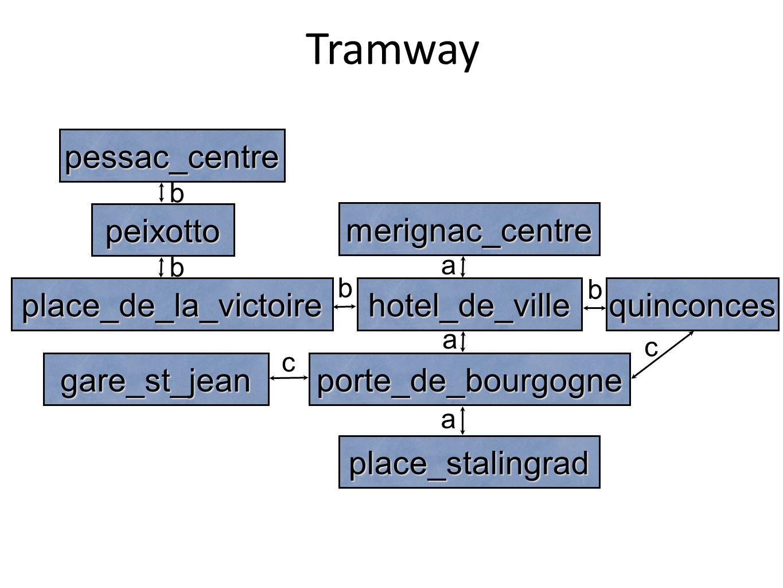 Tramway place_stalingrad porte_de_bourgogne place_de_la_victoire peixotto hotel_de_villequinconces gare_st_jean pessac_centre merignac_centre a a a c