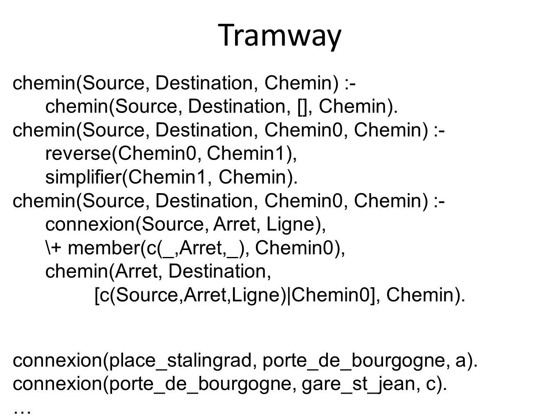 Tramway connexion(place_stalingrad, porte_de_bourgogne, a). connexion(porte_de_bourgogne, gare_st_jean, c). … chemin(Source, Destination, Chemin) :- c