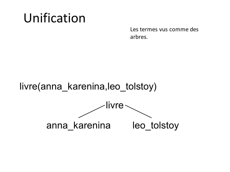 Unification Les termes vus comme des arbres. livre(anna_karenina,leo_tolstoy) livre anna_kareninaleo_tolstoy