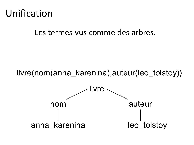 Unification Les termes vus comme des arbres. livre(nom(anna_karenina),auteur(leo_tolstoy)) livre anna_karenina nom leo_tolstoy auteur