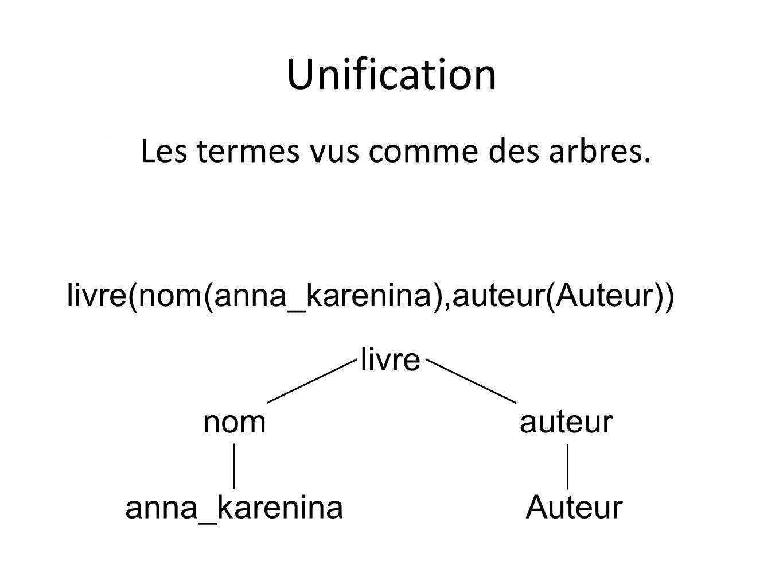 Unification Les termes vus comme des arbres. livre(nom(anna_karenina),auteur(Auteur)) livre anna_karenina nom Auteur auteur