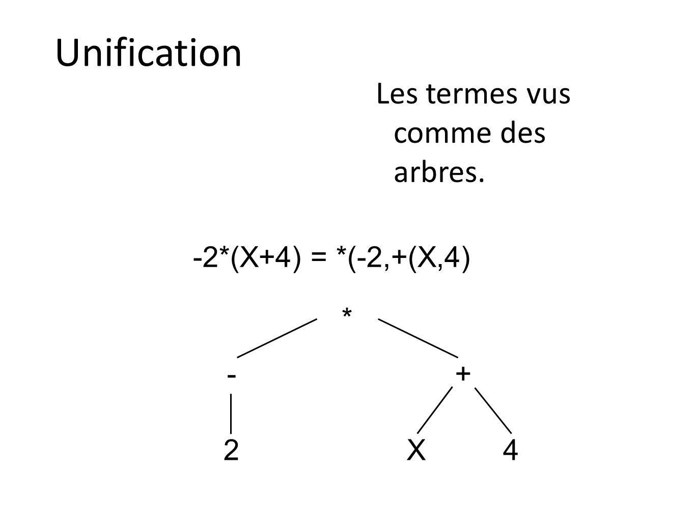 Unification Les termes vus comme des arbres. -2*(X+4) = *(-2,+(X,4) * 2 -+ X4