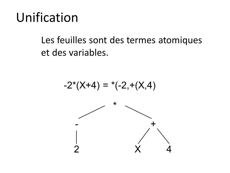 Unification Les feuilles sont des termes atomiques et des variables. -2*(X+4) = *(-2,+(X,4) * 2 -+ X4