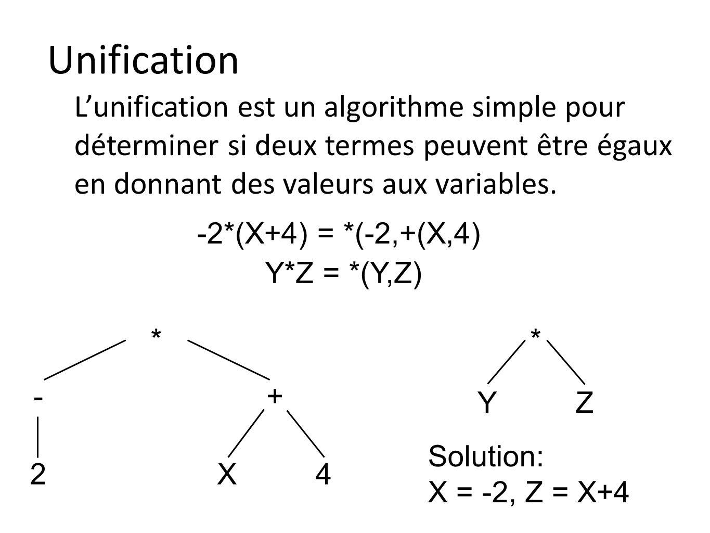Unification Lunification est un algorithme simple pour déterminer si deux termes peuvent être égaux en donnant des valeurs aux variables. -2*(X+4) = *