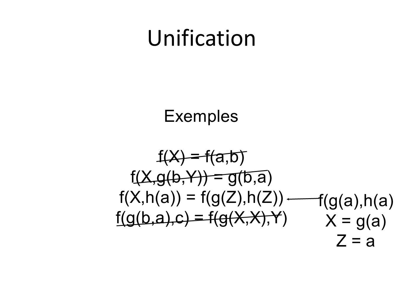 Unification Exemples f(X) = f(a,b) f(X,g(b,Y)) = g(b,a) f(X,h(a)) = f(g(Z),h(Z)) f(g(b,a),c) = f(g(X,X),Y) f(g(a),h(a) X = g(a) Z = a