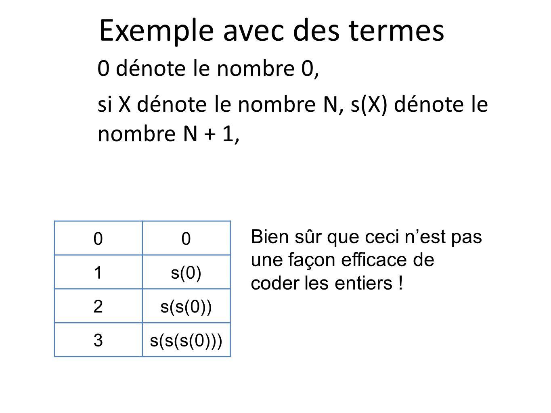 Exemple avec des termes 0 dénote le nombre 0, si X dénote le nombre N, s(X) dénote le nombre N + 1, 00 1s(0) 2s(s(0)) 3s(s(s(0))) Bien sûr que ceci ne