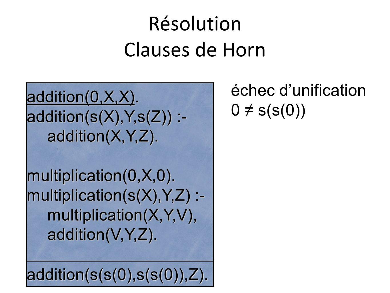 Résolution Clauses de Horn addition(0,X,X). addition(s(X),Y,s(Z)) :- addition(X,Y,Z).multiplication(0,X,0). multiplication(s(X),Y,Z) :- multiplication