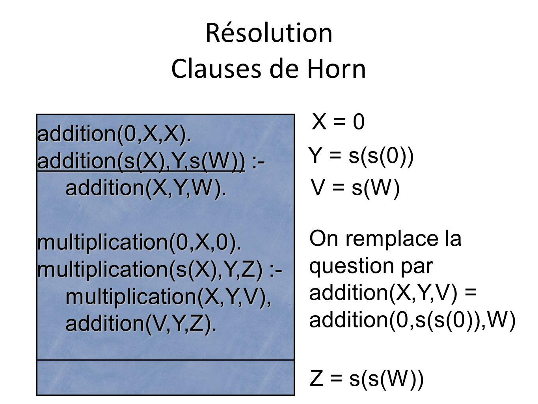 Résolution Clauses de Horn addition(0,X,X). addition(s(X),Y,s(W)) :- addition(X,Y,W).multiplication(0,X,0). multiplication(s(X),Y,Z) :- multiplication