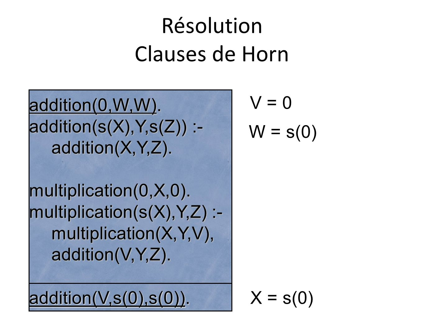 Résolution Clauses de Horn addition(0,W,W). addition(s(X),Y,s(Z)) :- addition(X,Y,Z).multiplication(0,X,0). multiplication(s(X),Y,Z) :- multiplication