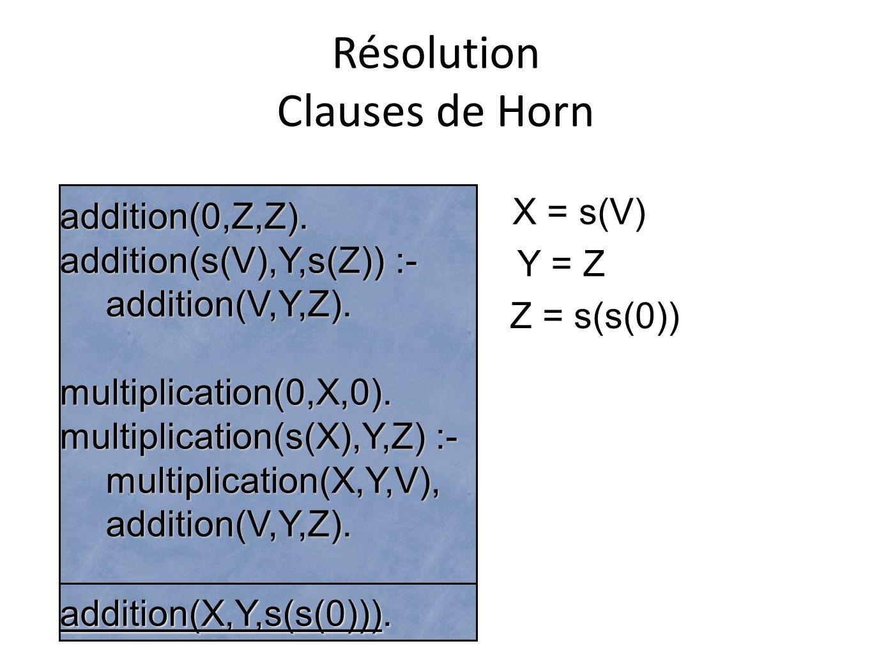 Résolution Clauses de Horn addition(0,Z,Z). addition(s(V),Y,s(Z)) :- addition(V,Y,Z).multiplication(0,X,0). multiplication(s(X),Y,Z) :- multiplication