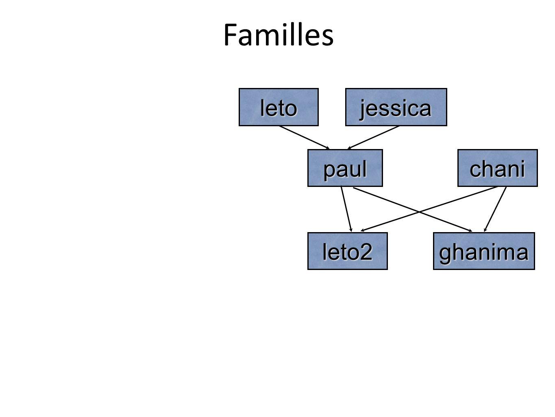 Familles jessicaleto paulchani leto2ghanima