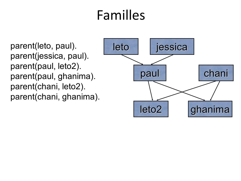 jessicaleto paulchani leto2ghanima parent(leto, paul). parent(jessica, paul). parent(paul, leto2). parent(paul, ghanima). parent(chani, leto2). parent