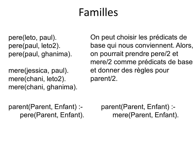 Familles pere(leto, paul). pere(paul, leto2). pere(paul, ghanima). mere(jessica, paul). mere(chani, leto2). mere(chani, ghanima). parent(Parent, Enfan