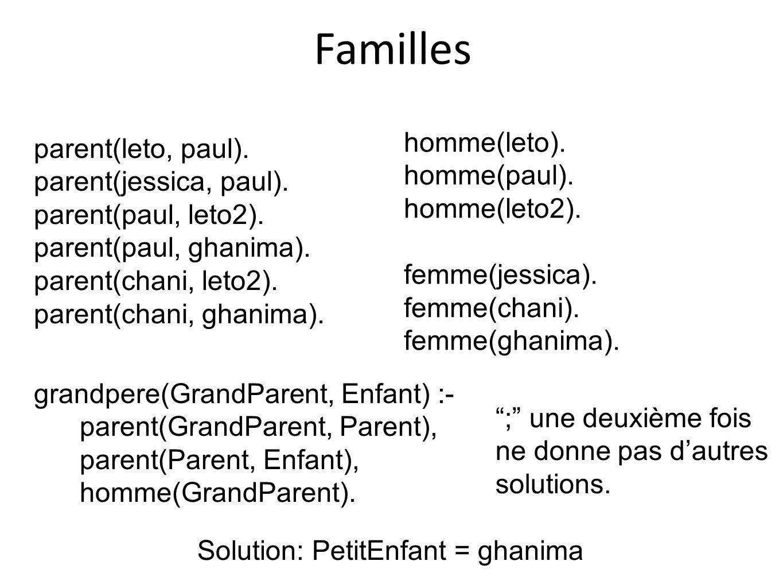 Familles parent(leto, paul). parent(jessica, paul). parent(paul, leto2). parent(paul, ghanima). parent(chani, leto2). parent(chani, ghanima). homme(le