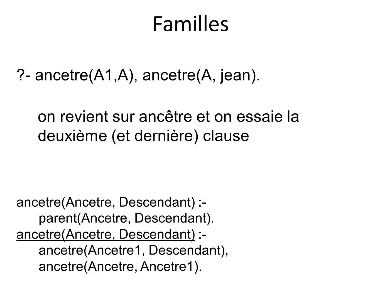 Familles ancetre(Ancetre, Descendant) :- parent(Ancetre, Descendant). ancetre(Ancetre, Descendant) :- ancetre(Ancetre1, Descendant), ancetre(Ancetre,
