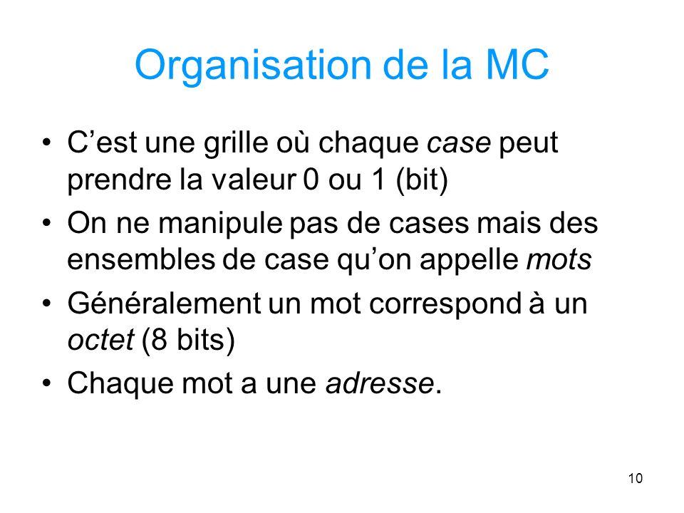 10 Organisation de la MC Cest une grille où chaque case peut prendre la valeur 0 ou 1 (bit) On ne manipule pas de cases mais des ensembles de case quon appelle mots Généralement un mot correspond à un octet (8 bits) Chaque mot a une adresse.