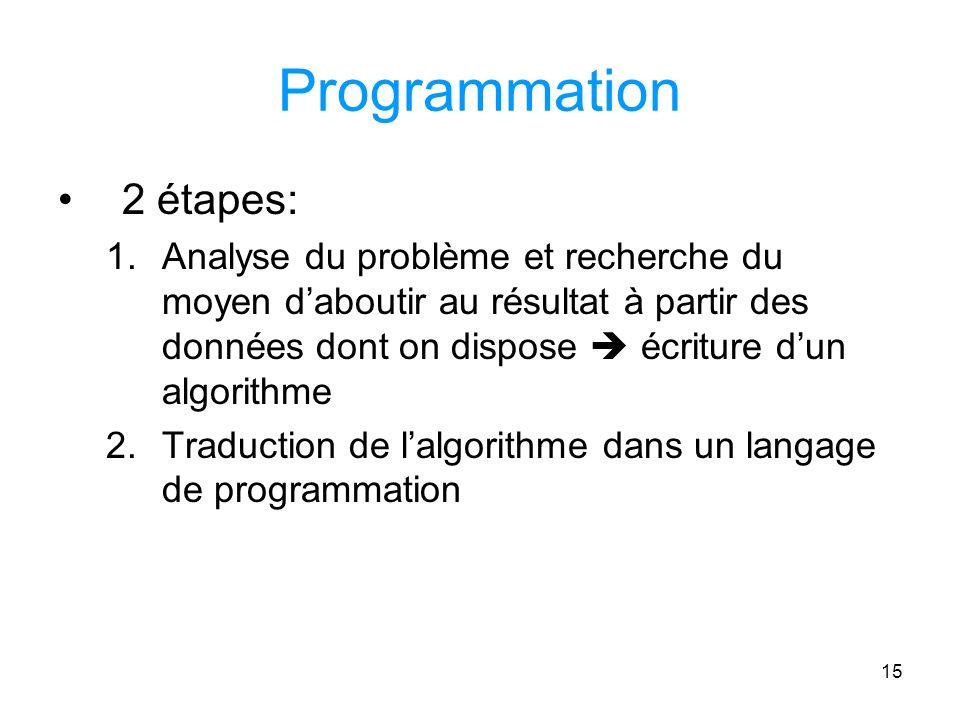 15 Programmation 2 étapes: 1.Analyse du problème et recherche du moyen daboutir au résultat à partir des données dont on dispose écriture dun algorithme 2.Traduction de lalgorithme dans un langage de programmation