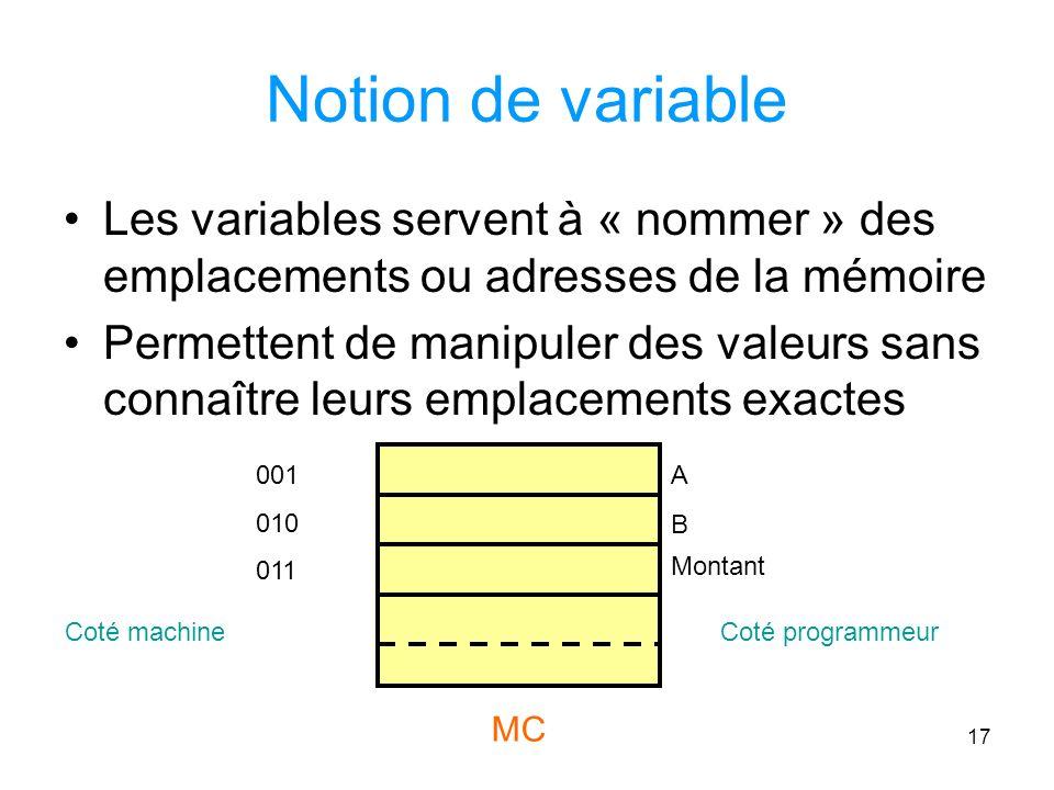 17 Notion de variable Les variables servent à « nommer » des emplacements ou adresses de la mémoire Permettent de manipuler des valeurs sans connaître leurs emplacements exactes A B Montant 001 010 011 MC Coté machineCoté programmeur