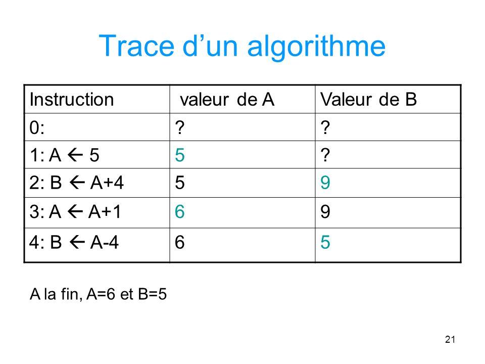 21 Trace dun algorithme Instruction valeur de AValeur de B 0:?.