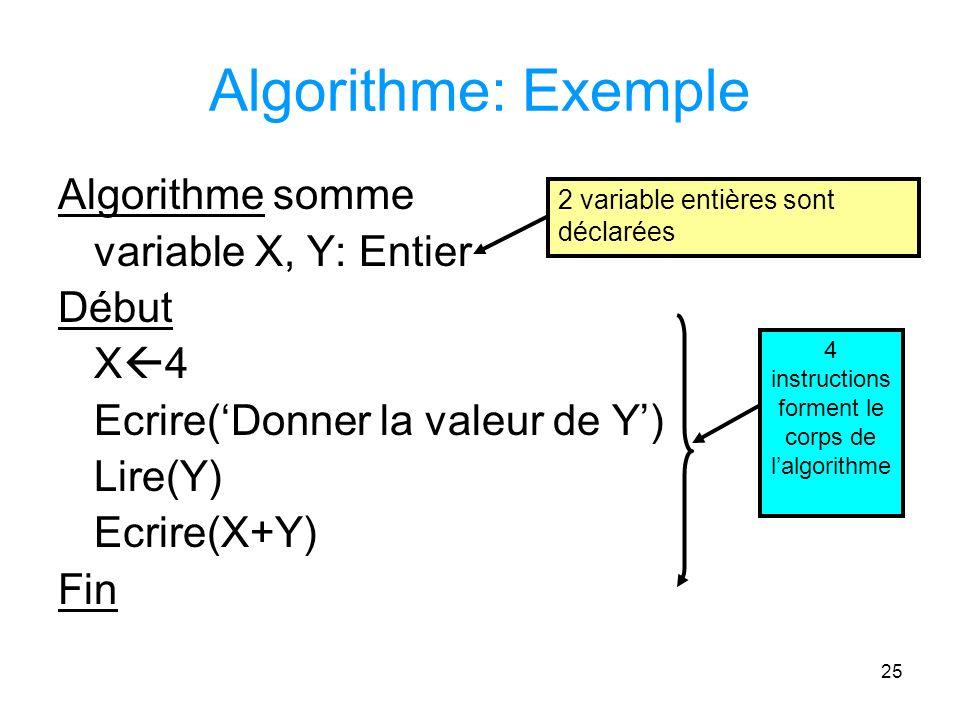 25 Algorithme: Exemple Algorithme somme variable X, Y: Entier Début X 4 Ecrire(Donner la valeur de Y) Lire(Y) Ecrire(X+Y) Fin 2 variable entières sont déclarées 4 instructions forment le corps de lalgorithme