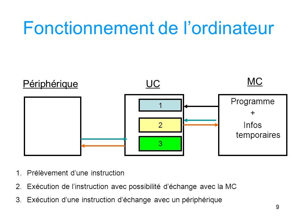 9 Fonctionnement de lordinateur Programme + Infos temporaires MC UCPériphérique 1 2 3 1.Prélèvement dune instruction 2.Exécution de linstruction avec possibilité déchange avec la MC 3.Exécution dune instruction déchange avec un périphérique