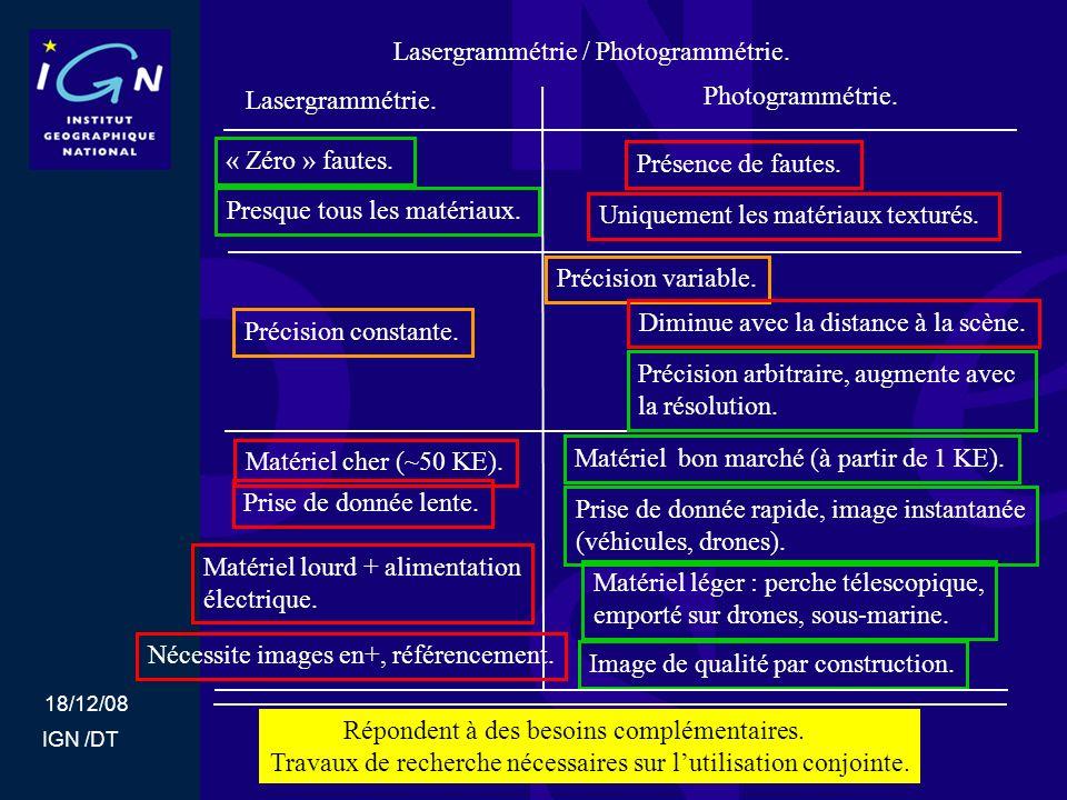 18/12/08 IGN /DT Lasergrammétrie / Photogrammétrie. Lasergrammétrie. Photogrammétrie. « Zéro » fautes. Présence de fautes. Presque tous les matériaux.