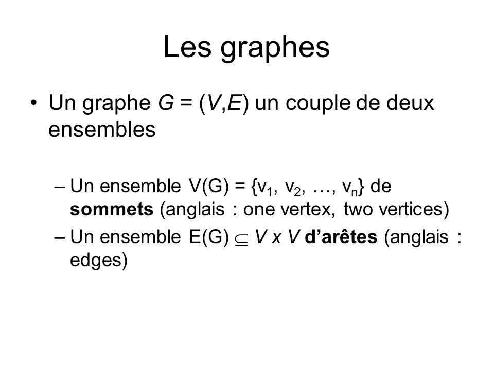 Les graphes Un graphe G = (V,E) un couple de deux ensembles –Un ensemble V(G) = {v 1, v 2, …, v n } de sommets (anglais : one vertex, two vertices) –U