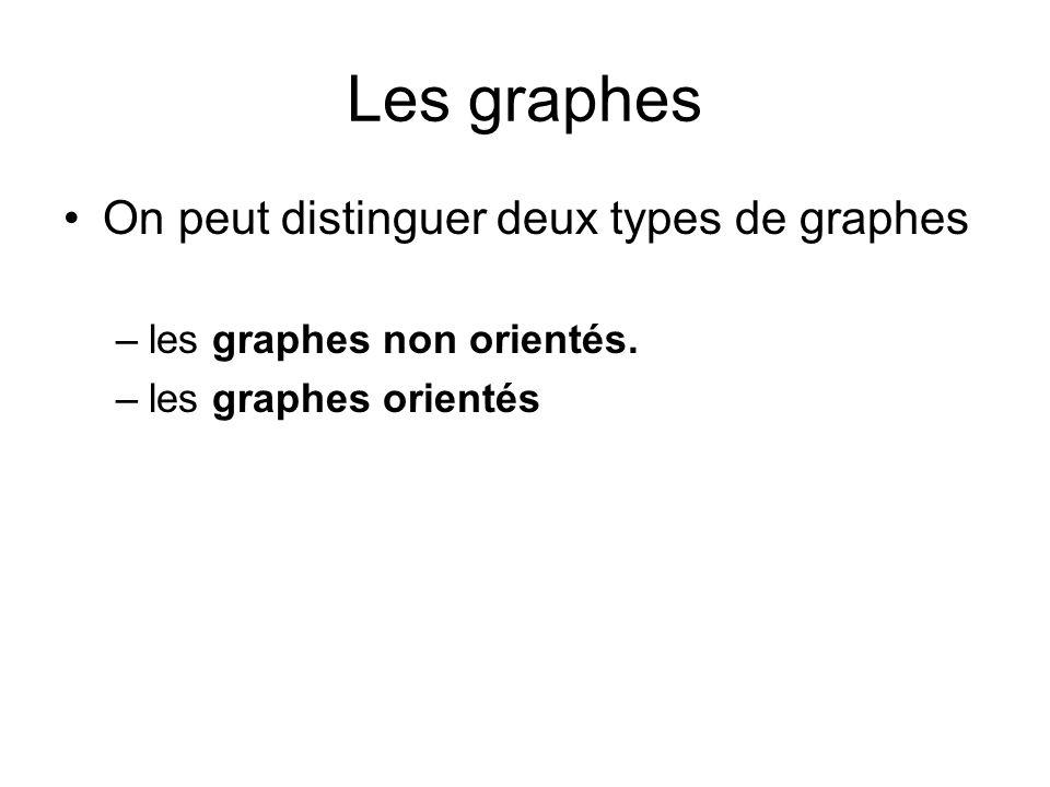 Les graphes On peut distinguer deux types de graphes –les graphes non orientés. –les graphes orientés