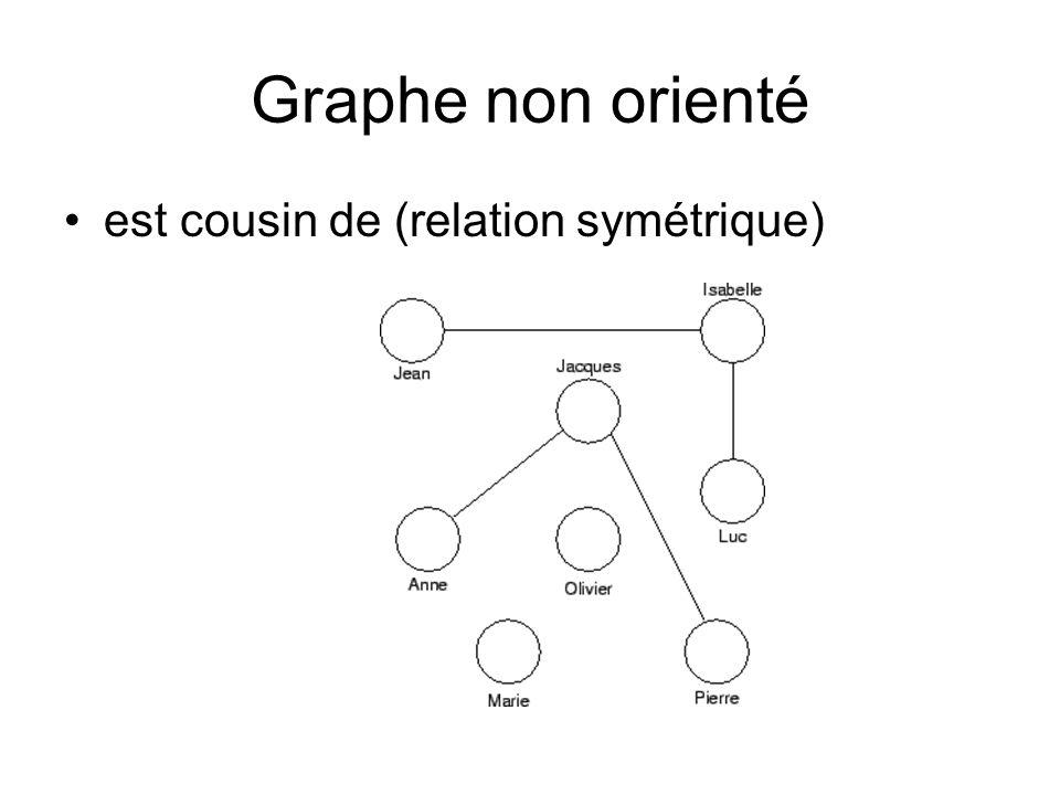 Graphe non orienté est cousin de (relation symétrique)