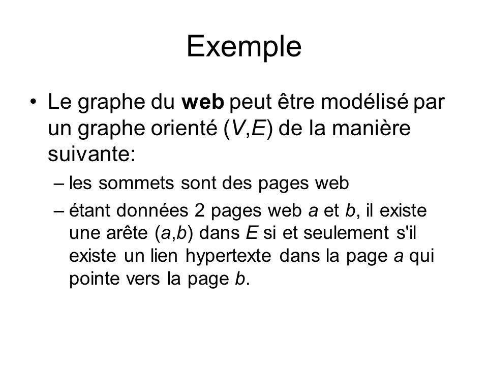 Exemple Le graphe du web peut être modélisé par un graphe orienté (V,E) de la manière suivante: –les sommets sont des pages web –étant données 2 pages