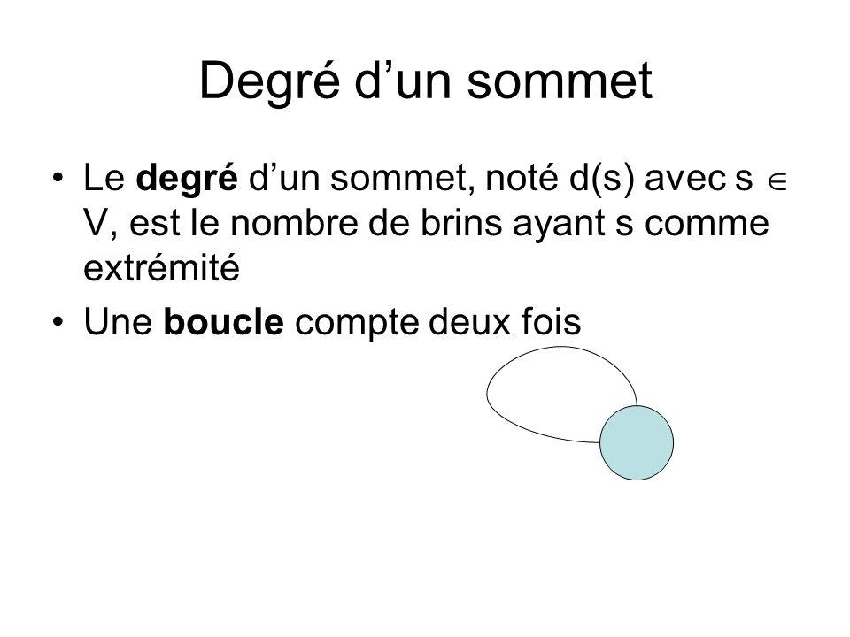 Degré dun sommet Le degré dun sommet, noté d(s) avec s V, est le nombre de brins ayant s comme extrémité Une boucle compte deux fois