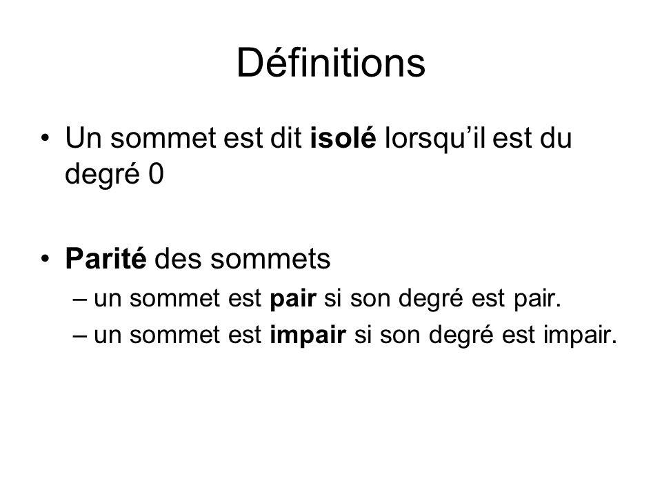 Définitions Un sommet est dit isolé lorsquil est du degré 0 Parité des sommets –un sommet est pair si son degré est pair. –un sommet est impair si son