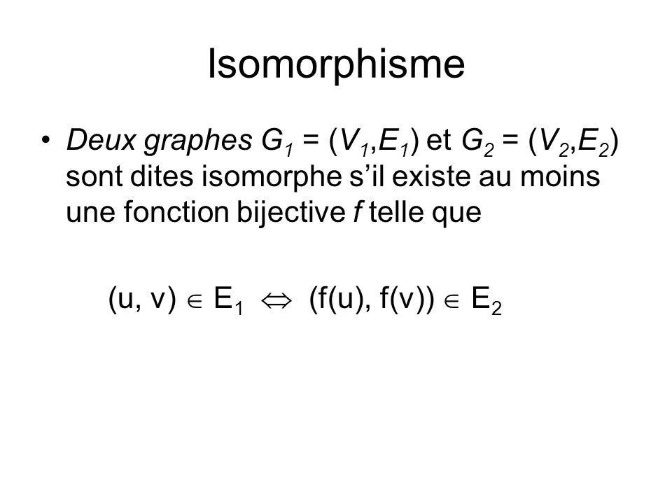 Isomorphisme Deux graphes G 1 = (V 1,E 1 ) et G 2 = (V 2,E 2 ) sont dites isomorphe sil existe au moins une fonction bijective f telle que (u, v) E 1
