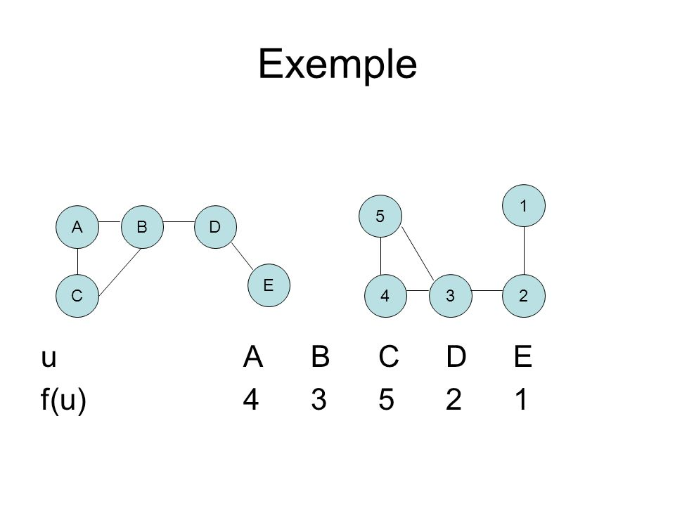 Exemple uABCDE f(u)43521 AB C D E 43 5 2 1