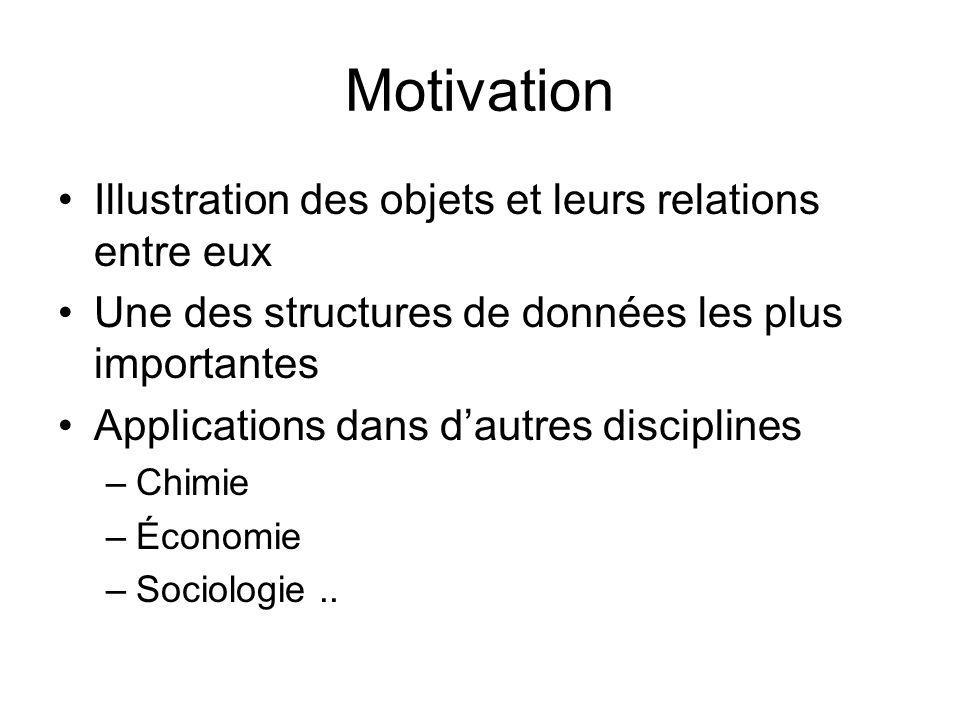 Motivation Illustration des objets et leurs relations entre eux Une des structures de données les plus importantes Applications dans dautres disciplin