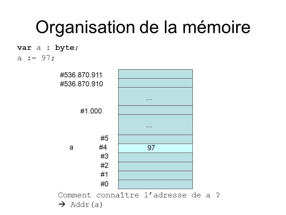 Organisation de la mémoire var a : byte; a := 97; #0 #1 #2 #3 a #4 #5... #536.870.910 #536.870.911 #1.000... 97 Comment connaître ladresse de a ? Addr