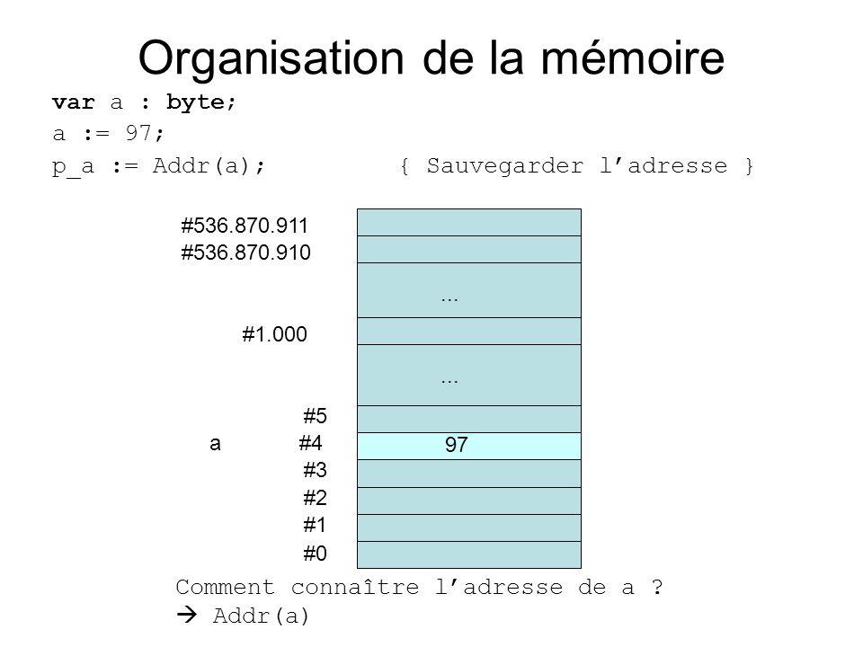 Organisation de la mémoire var a : byte; a := 97; p_a := Addr(a);{ Sauvegarder ladresse } #0 #1 #2 #3 a #4 #5... #536.870.910 #536.870.911 #1.000... 9