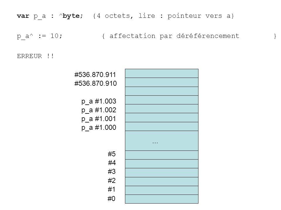 var p_a : ^byte; {4 octets, lire : pointeur vers a} p_a^ := 10;{ affectation par déréférencement } ERREUR !! #0 #1 #2 #3 #4 #5... #536.870.910 #536.87